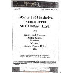 Amal Carburador Configuracion 1962 1965 Lista 601 Ingles