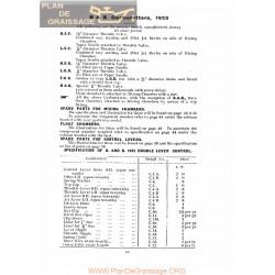 Bb Brown Y Barlow Carburador 1923 1928 Ingles