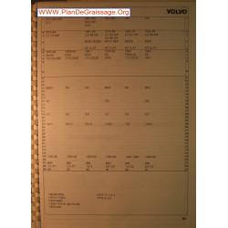Volvo 242 244 245 2100 2300 264 265 740 760 Carburator