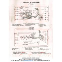 Lambretta Ld F300 Schema De Graissage Slcf