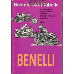 Benelli Schmierstoff Tabelle Table De Lubrifiant Moto 1996
