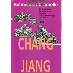 Chang Jiang Schmierstoff Tabelle Table De Lubrifiant Moto 1996