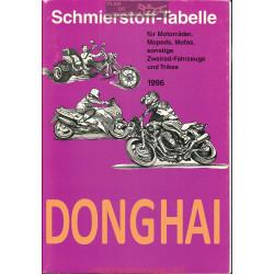 Donghai Schmierstoff Tabelle Table De Lubrifiant Moto 1996