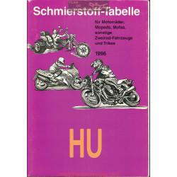Hu Schmierstoff Tabelle Table De Lubrifiant Moto 1996
