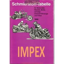 Impex Schmierstoff Tabelle Table De Lubrifiant Moto 1996
