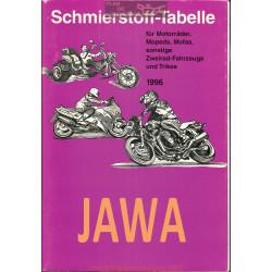 Jawa Schmierstoff Tabelle Table De Lubrifiant Moto 1996