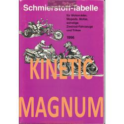 Kinetic Magnum Schmierstoff Tabelle Table De Lubrifiant Moto 1996