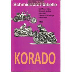 Korado Schmierstoff Tabelle Table De Lubrifiant Moto 1996