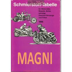 Magni Schmierstoff Tabelle Table De Lubrifiant Moto 1996
