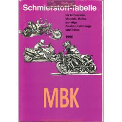 Mbk Schmierstoff Tabelle Table De Lubrifiant Moto 1996