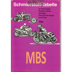 Mbs Schmierstoff Tabelle Table De Lubrifiant Moto 1996