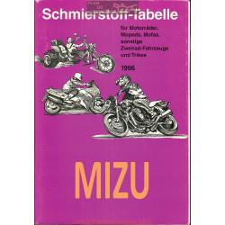 Mizu Schmierstoff Tabelle Table De Lubrifiant Moto 1996