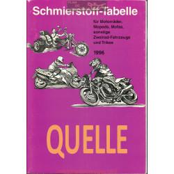 Quelle Schmierstoff Tabelle Table De Lubrifiant Moto 1996