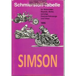 Simson Schmierstoff Tabelle Table De Lubrifiant Moto 1996