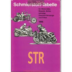 Str Schmierstoff Tabelle Table De Lubrifiant Moto 1996