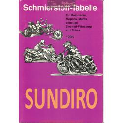 Sundiro Schmierstoff Tabelle Table De Lubrifiant Moto 1996