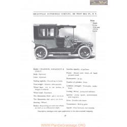 Decauville Charron Girardot Voigt Fiche Info 1906