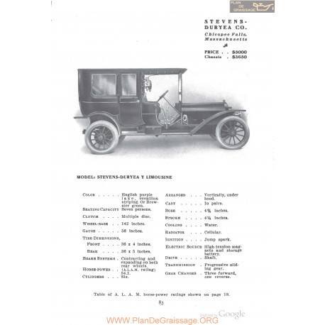Stevens Duryea Y Limousine Fiche Info 1910
