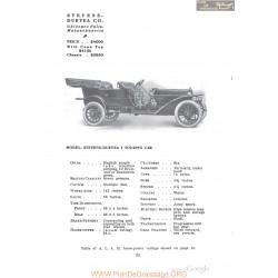 Stevens Duryea Y Touring Fiche Info 1910