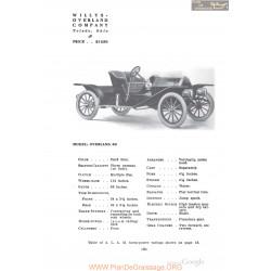 Willys Overland 40 Fiche Info 1910